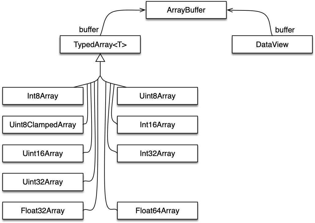 Figure 19: The classes of the Typed Array API.