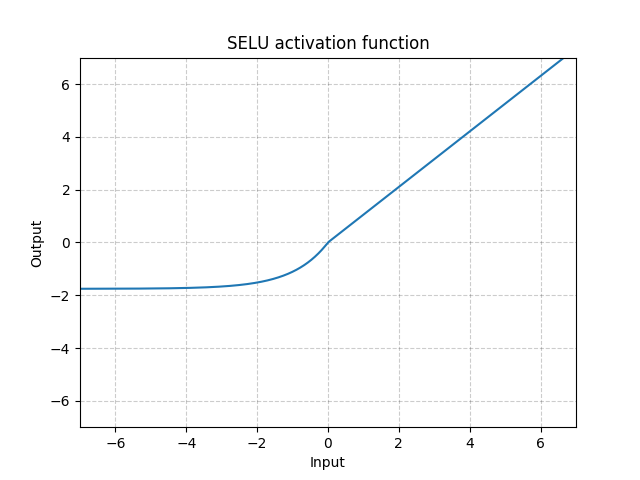 https://pytorch.org/docs/stable/_images//SELU.png