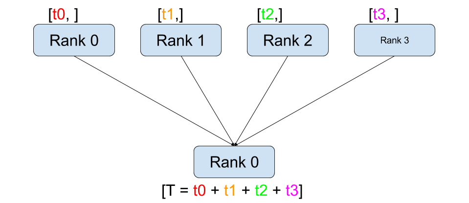 https://pytorch.org/tutorials/_images/reduce.png