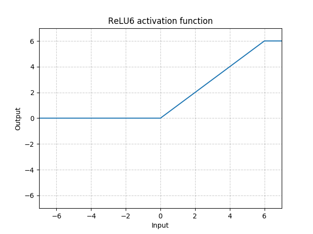 https://pytorch.org/docs/stable/_images//ReLU6.png