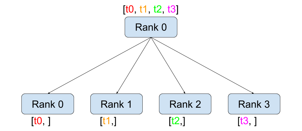 https://pytorch.org/tutorials/_images/scatter.png