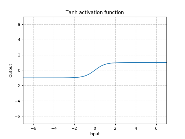 https://pytorch.org/docs/stable/_images//Tanh.png