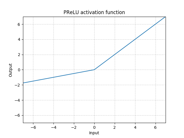https://pytorch.org/docs/stable/_images//PReLU.png