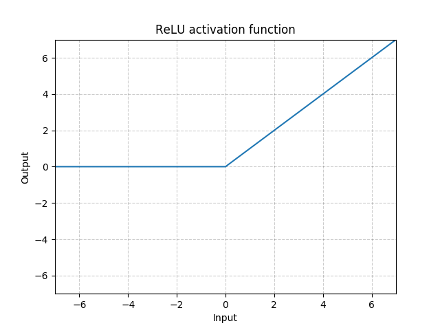 https://pytorch.org/docs/stable/_images//ReLU.png