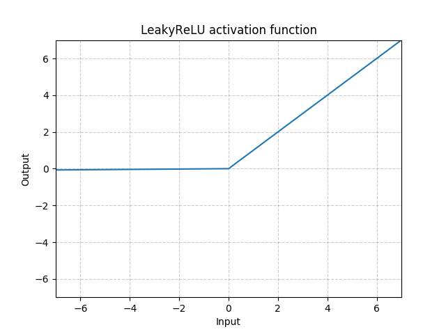 https://pytorch.org/docs/stable/_images//LeakyReLU.png