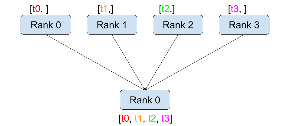 https://pytorch.org/tutorials/_images/gather.png