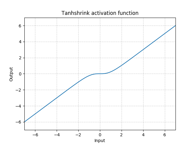 https://pytorch.org/docs/stable/_images//Tanhshrink.png