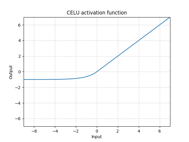 https://pytorch.org/docs/stable/_images//CELU.png