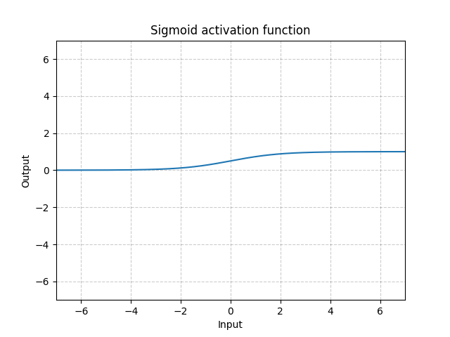 https://pytorch.org/docs/stable/_images//Sigmoid.png