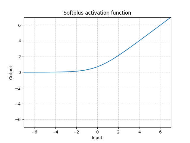 https://pytorch.org/docs/stable/_images//Softplus.png