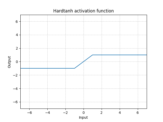 https://pytorch.org/docs/stable/_images//Hardtanh.png
