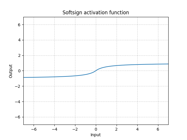 https://pytorch.org/docs/stable/_images//Softsign.png