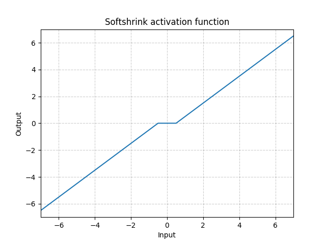 https://pytorch.org/docs/stable/_images//Softshrink.png