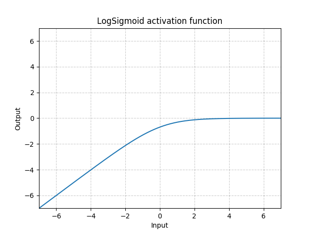 https://pytorch.org/docs/stable/_images//LogSigmoid.png