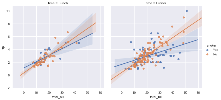 http://seaborn.pydata.org/_images/regression_41_0.png