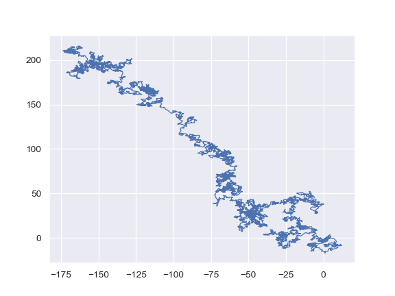 http://seaborn.pydata.org/_images/seaborn-lineplot-17.png
