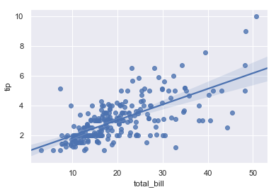 http://seaborn.pydata.org/_images/regression_7_0.png