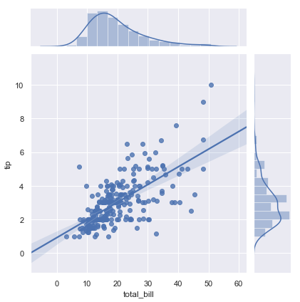 http://seaborn.pydata.org/_images/regression_49_0.png