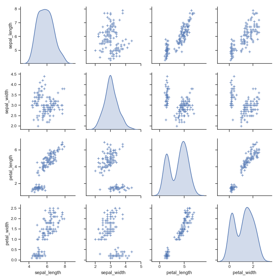 http://seaborn.pydata.org/_images/seaborn-pairplot-10.png