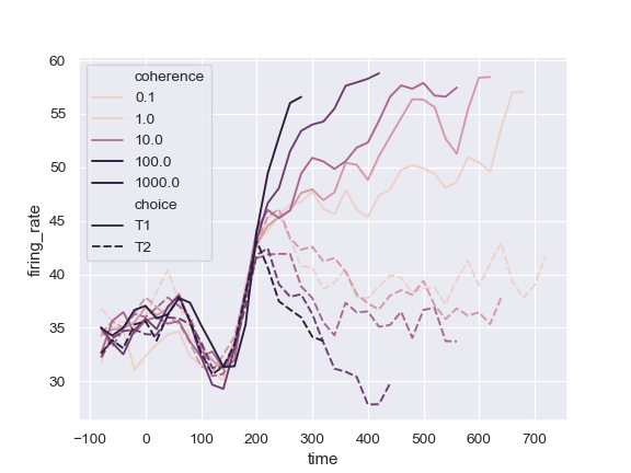 http://seaborn.pydata.org/_images/seaborn-lineplot-9.png