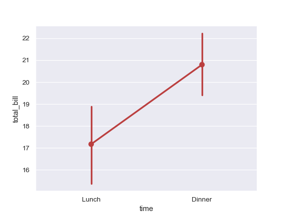 http://seaborn.pydata.org/_images/seaborn-pointplot-7.png