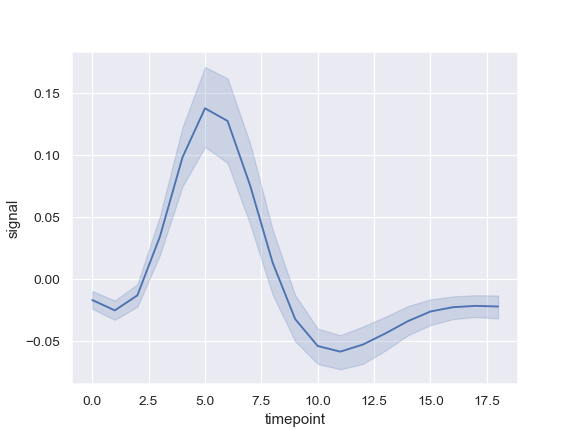 http://seaborn.pydata.org/_images/seaborn-lineplot-1.png