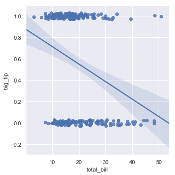 http://seaborn.pydata.org/_images/regression_27_0.png