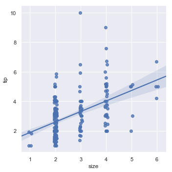 http://seaborn.pydata.org/_images/regression_12_0.png