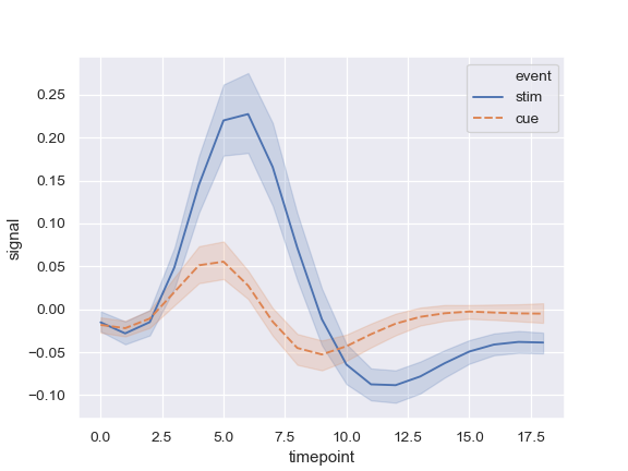 http://seaborn.pydata.org/_images/seaborn-lineplot-3.png