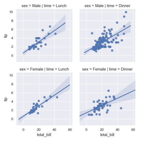http://seaborn.pydata.org/_images/seaborn-lmplot-9.png