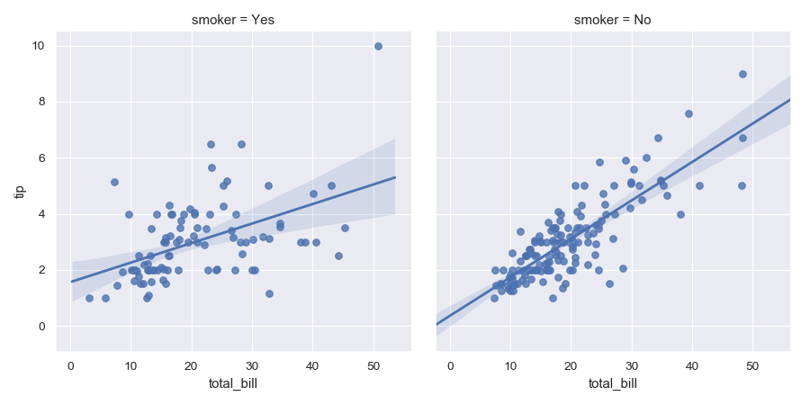 http://seaborn.pydata.org/_images/seaborn-lmplot-6.png