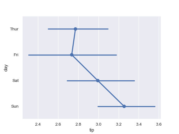 http://seaborn.pydata.org/_images/seaborn-pointplot-5.png