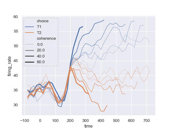 http://seaborn.pydata.org/_images/seaborn-lineplot-13.png