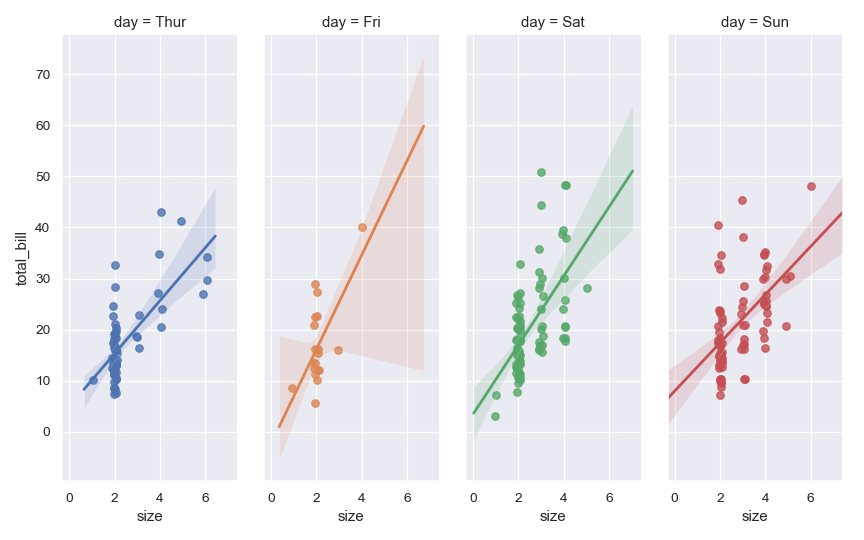 http://seaborn.pydata.org/_images/seaborn-lmplot-7.png