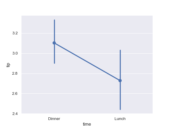 http://seaborn.pydata.org/_images/seaborn-pointplot-9.png