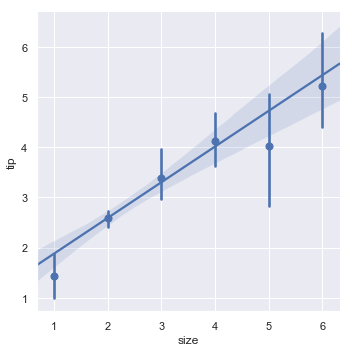 http://seaborn.pydata.org/_images/regression_14_0.png