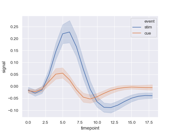 http://seaborn.pydata.org/_images/seaborn-lineplot-2.png