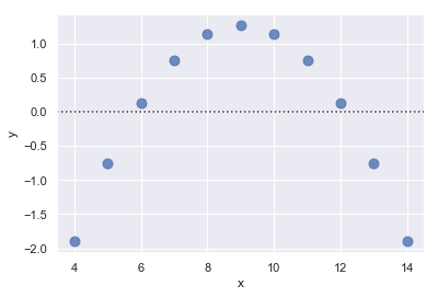 http://seaborn.pydata.org/_images/regression_35_0.png