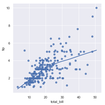 http://seaborn.pydata.org/_images/regression_31_0.png