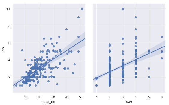 http://seaborn.pydata.org/_images/regression_51_0.png