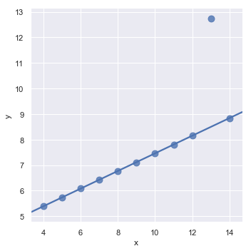 http://seaborn.pydata.org/_images/regression_25_0.png