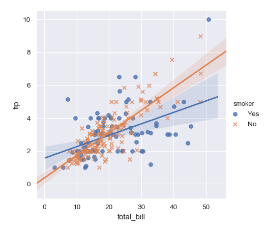 http://seaborn.pydata.org/_images/seaborn-lmplot-3.png