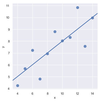 http://seaborn.pydata.org/_images/regression_17_0.png