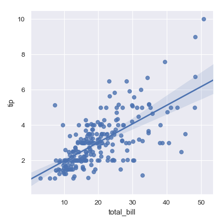http://seaborn.pydata.org/_images/seaborn-lmplot-1.png