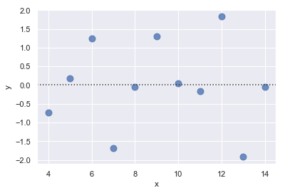 http://seaborn.pydata.org/_images/regression_33_0.png