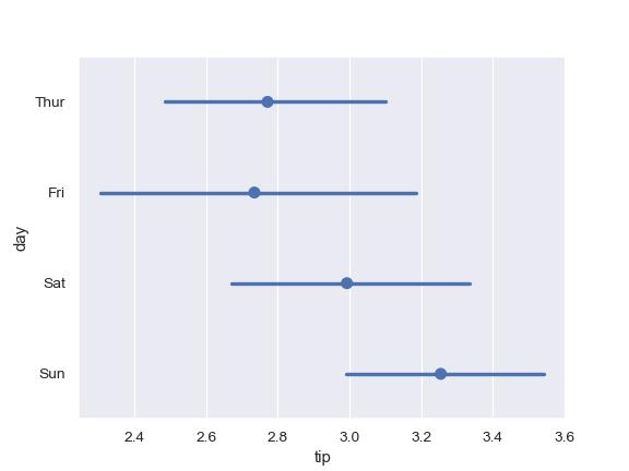 http://seaborn.pydata.org/_images/seaborn-pointplot-6.png