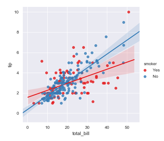 http://seaborn.pydata.org/_images/seaborn-lmplot-4.png
