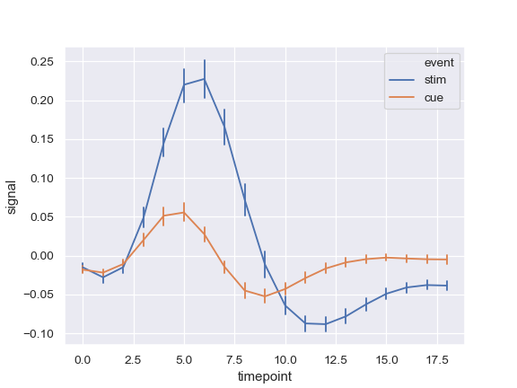 http://seaborn.pydata.org/_images/seaborn-lineplot-6.png