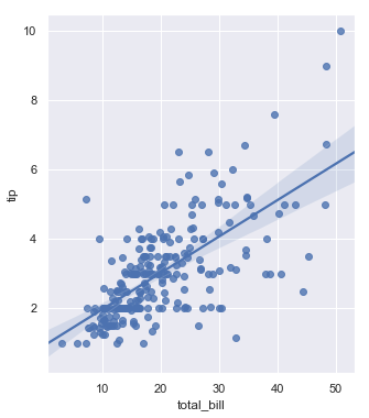 http://seaborn.pydata.org/_images/regression_44_0.png