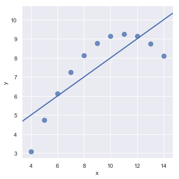 http://seaborn.pydata.org/_images/regression_19_0.png